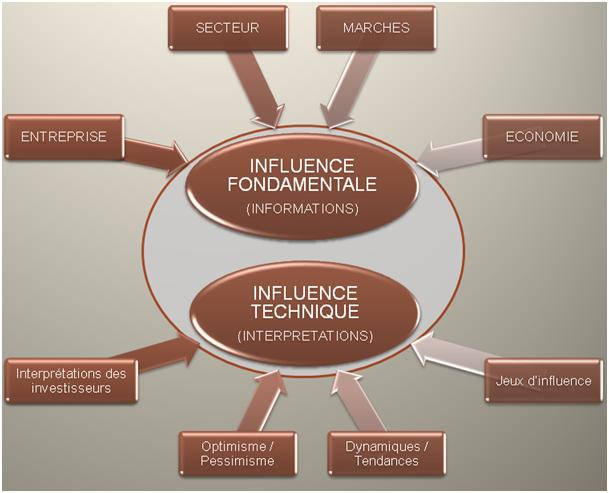 analyse fondamentale et technique
